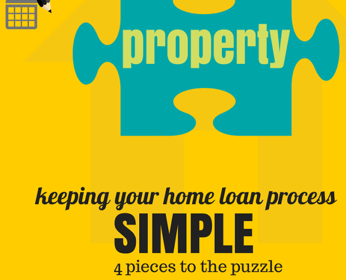 home loan process property